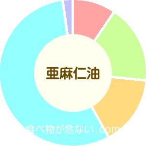 亜麻仁油の成分表グラフ