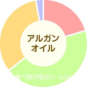 アルガンオイルの成分表グラフ