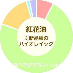 紅花油(新品種のハイオレイック)の成分表グラフ