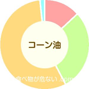 コーン油の成分表グラフ