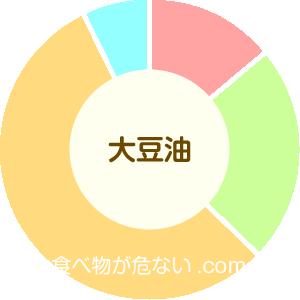 大豆油の成分表グラフ