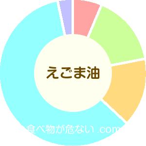 えごま油の成分表グラフ