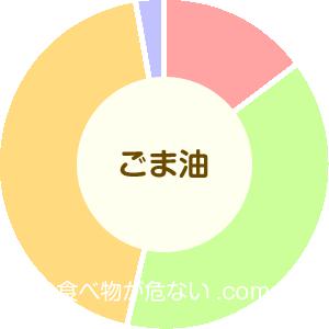ゴマ油の成分表グラフ