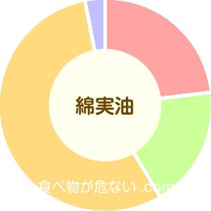 綿実油の成分表グラフ