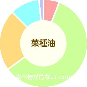 菜種油の成分表グラフ