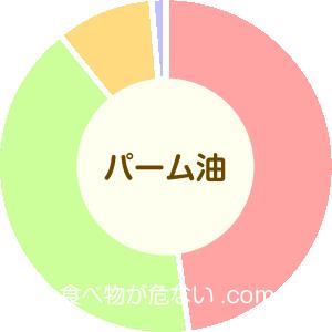パーム油の成分表グラフ