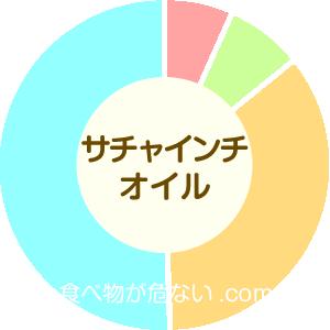 サチャインチオイルの成分表グラフ