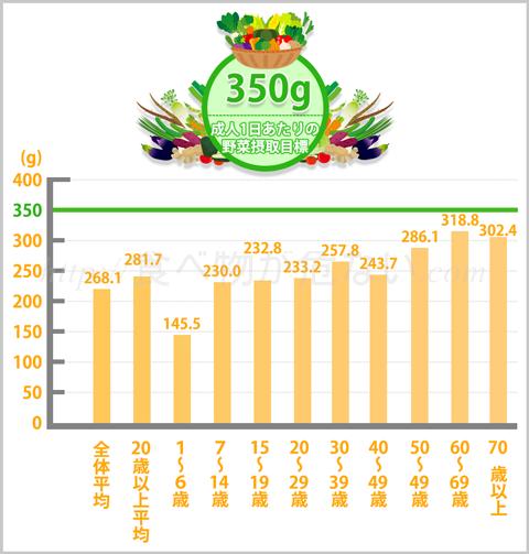 野菜の1日の平均摂取量