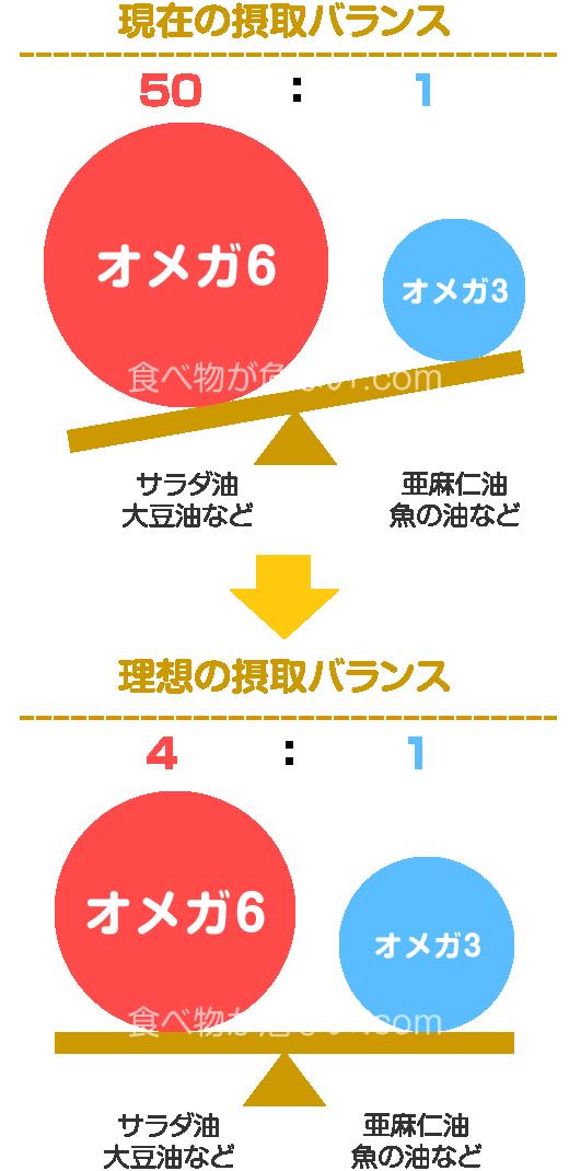 オメガ6とオメガ3の摂取バランスは4:1の割合が理想
