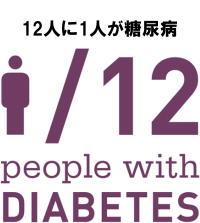 IDF(国際糖尿病連合)によると、2014年時点の糖尿病患者数は3億8000万人以上。 今や、糖尿病は世界の12人に1人の割合で発症しています。