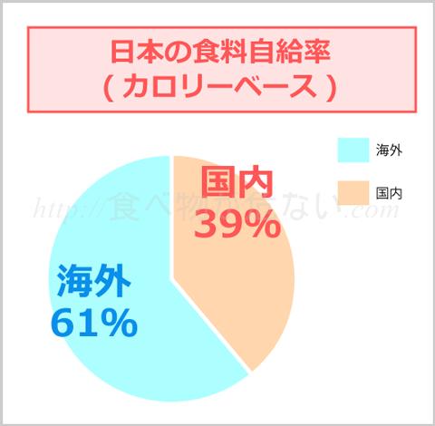 日本の食料自給率は、カロリーベース(1日に必要な1人あたりの熱量)で計算すると、わずか39%。 残り61%分の食料を海外から輸入しています。