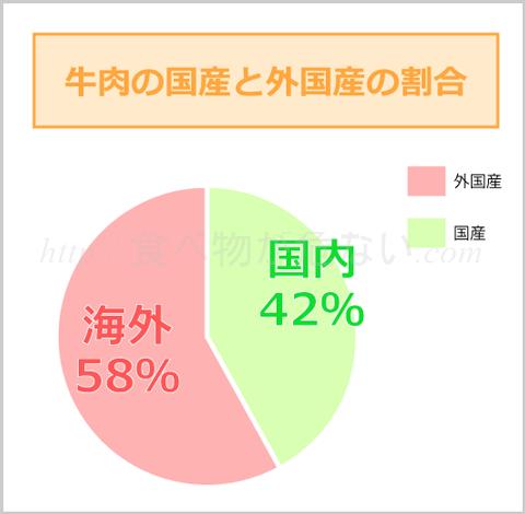 日本は国内での成長ホルモンの使用を禁止しているにも関わらず、輸入食品に対しては使用を禁止していないため、成長ホルモンが投与された家畜の肉が大量に輸入されているのです。