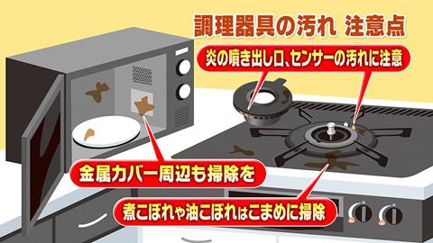 特に庫内にある電磁発射装置の金属カバー付近や隙間に、食品の残りカス・汚れが溜まると、そこに電波が集中して発火する恐れがあります。   レンジの使用後は、庫内に汚れや食品カスが残っていないか確認し、きれいな状態で使用するように気をつけましょう。