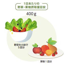 ちなみにWCRF(世界がん研究基金)が推奨する摂取量は、野菜と果物あわせて1日400g。この量は野菜を小鉢5皿分と果物1皿分を摂取する必要があります。