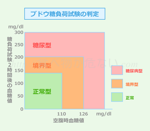 血糖値の基準は、「空腹時の血糖値」と「食後2時間の血糖値」の2つあり、正常型と境界型、糖尿病型の3パターンで区別されます。