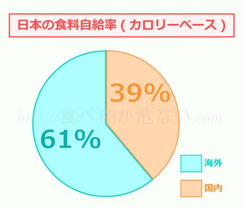 その大きな理由は国内自給率が低いから。日本の食料自給率はカロリーベースでわずか39%、残りの約60%を輸入に頼っています。