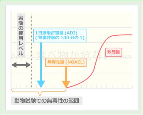 食品添加物の使用基準となるADI(ADI:1日摂取許容量)は、動物実験で毒性が確認されなかった量(NOAEL:無毒性量)から、さらに1/100に減らしたもの。