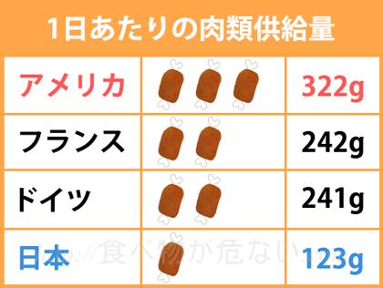 欧米では1日の供給量が200gを超える国ばかりの一方で、日本は1日123gと半分以下です。