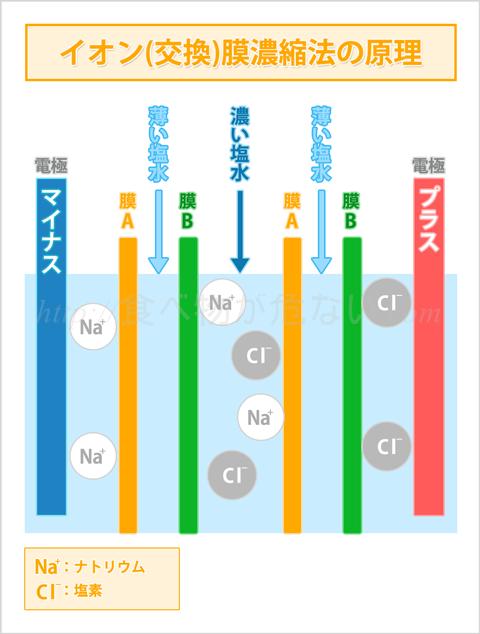 食塩の製造方法の主流となっているのは、イオン交換膜製法。 イオン膜によって海水を濃縮させてから、塩を結晶化させていく方法です。