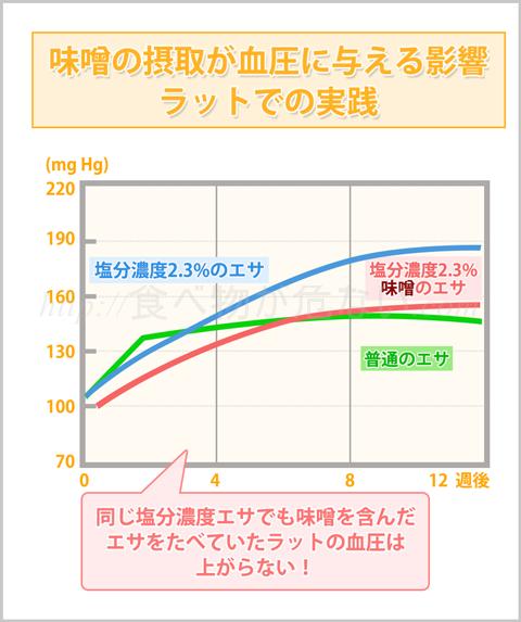 味噌が血圧の上昇に影響しないことが確認されました。その実験とは、同じ塩分濃度の食塩と味噌をラットに与え、通常のエサを摂取したラットの血圧と比較したのです。