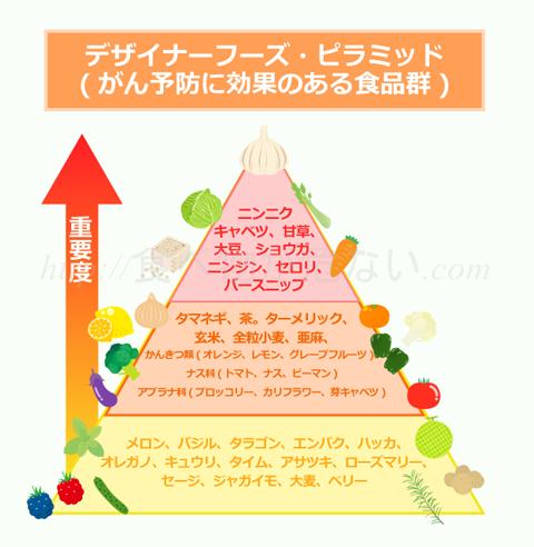 がん予防に効果的な食品がひと目で分かるのが、「デザイナーフーズ・ピラミッド」。アメリカ国立がん研究所が推奨する、がん予防に効果のある食品群の表です。