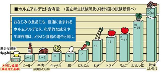 またメラミン食器だけでなく、ホルムアルデヒドは食品にも微量に含まれています。