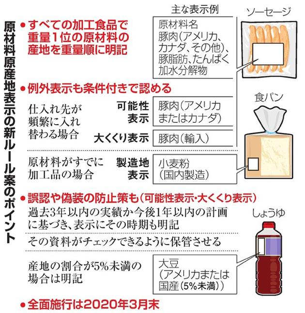 アメリカ産の小麦を日本で小麦粉に製粉し、その小麦粉を使ってパンを製造した場合は「小麦粉(日本製造)」と表示できるのです。