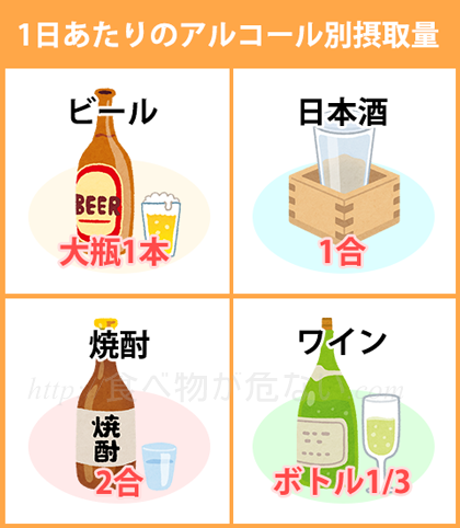 なお、過度な飲酒は全身の発がん性を高めると考えられていますが、日本人は特に肝臓がんと大腸がん、食道がんに注意が必要です。