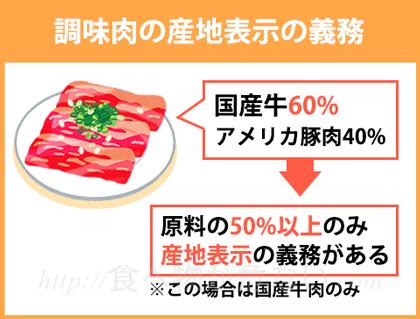 タレ漬けした調味肉の盛り合わせの中身が、国産の牛肉60%・アメリカ産の豚肉40%場合、産地表示の義務があるのは原料の50%以上を占める国産の牛肉だけ。
