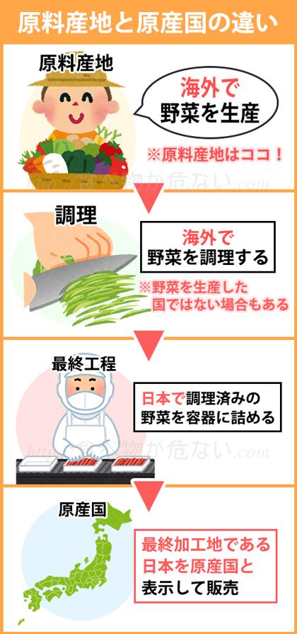 原料産地が加工食品に使用される食品の生産場所を示しているのに対して、原産国は最終加工地のこと。