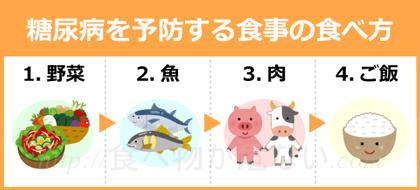 そのため食事を摂取する順番は、「野菜・魚・肉・ご飯」の順で食べること。