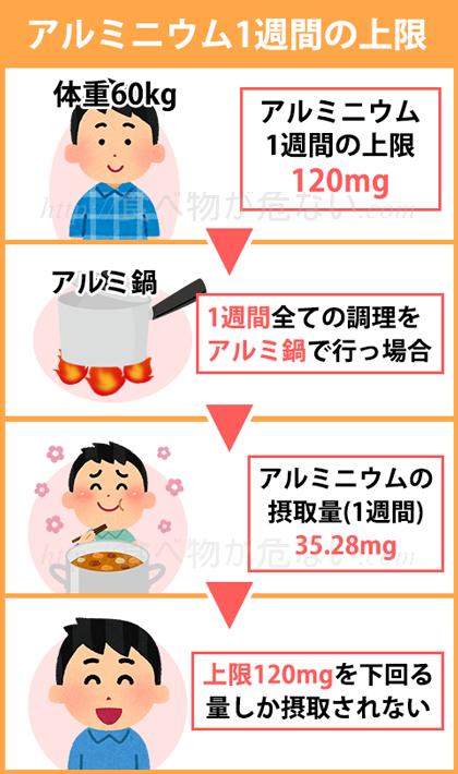 この量は体重60kgの人の場合で換算すると、1週間の摂取量の上限は120mgです。